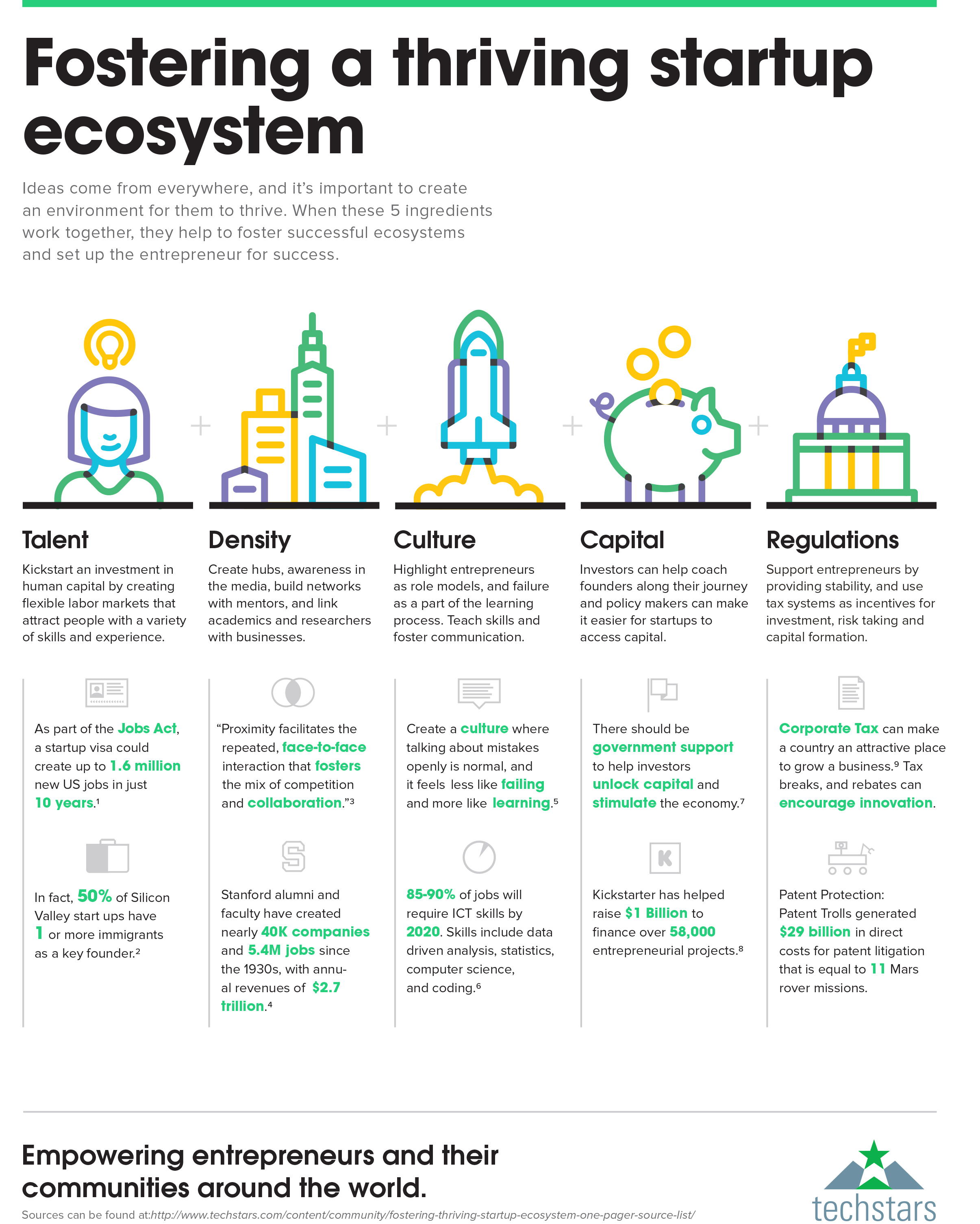 Fostering Startup Ecosystem